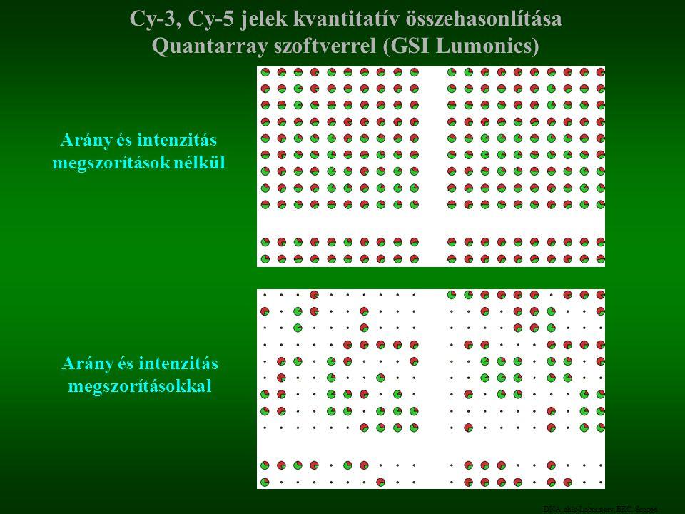Cy-3, Cy-5 jelek kvantitatív összehasonlítása