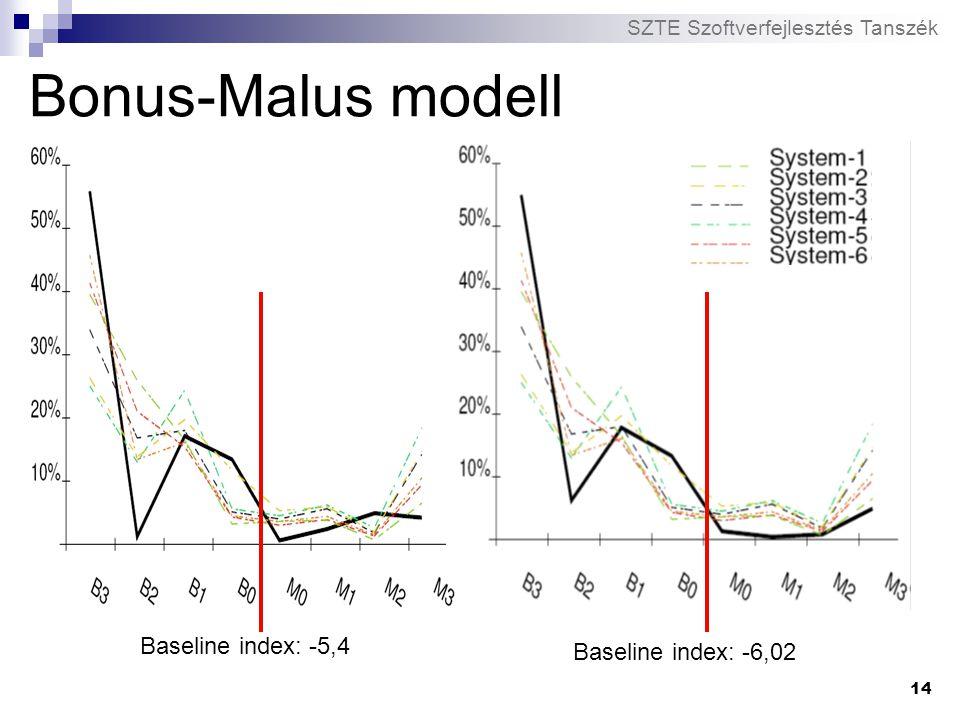 Bonus-Malus modell Baseline index: -5,4 Baseline index: -6,02