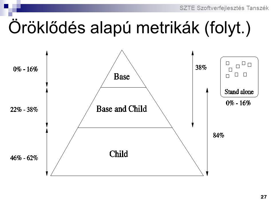 Öröklődés alapú metrikák (folyt.)