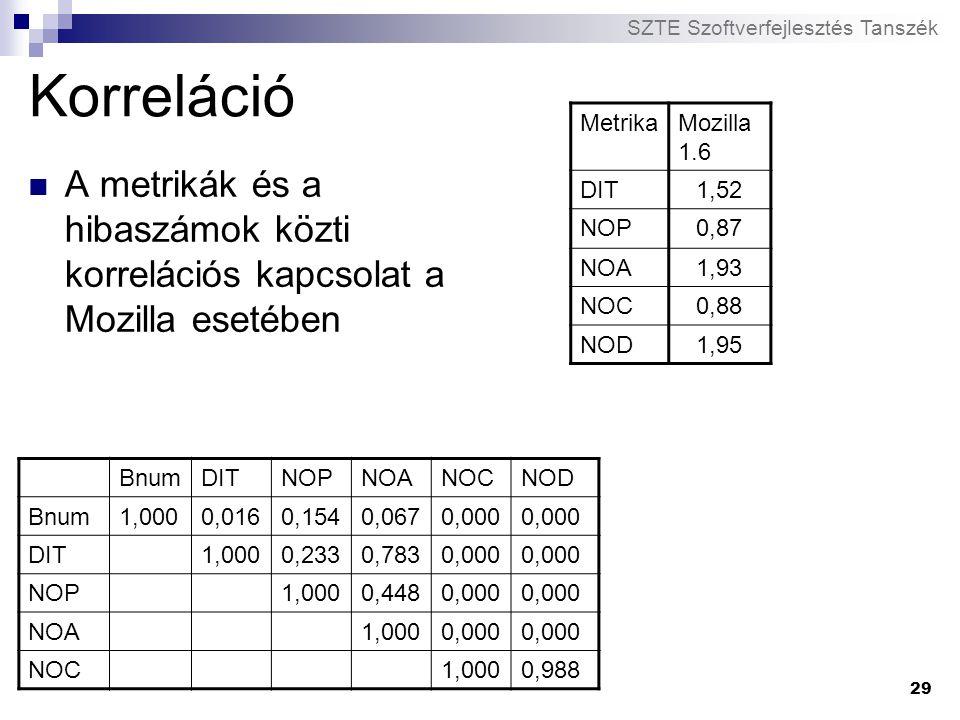 Korreláció Metrika. Mozilla 1.6. DIT. 1,52. NOP. 0,87. NOA. 1,93. NOC. 0,88. NOD. 1,95.