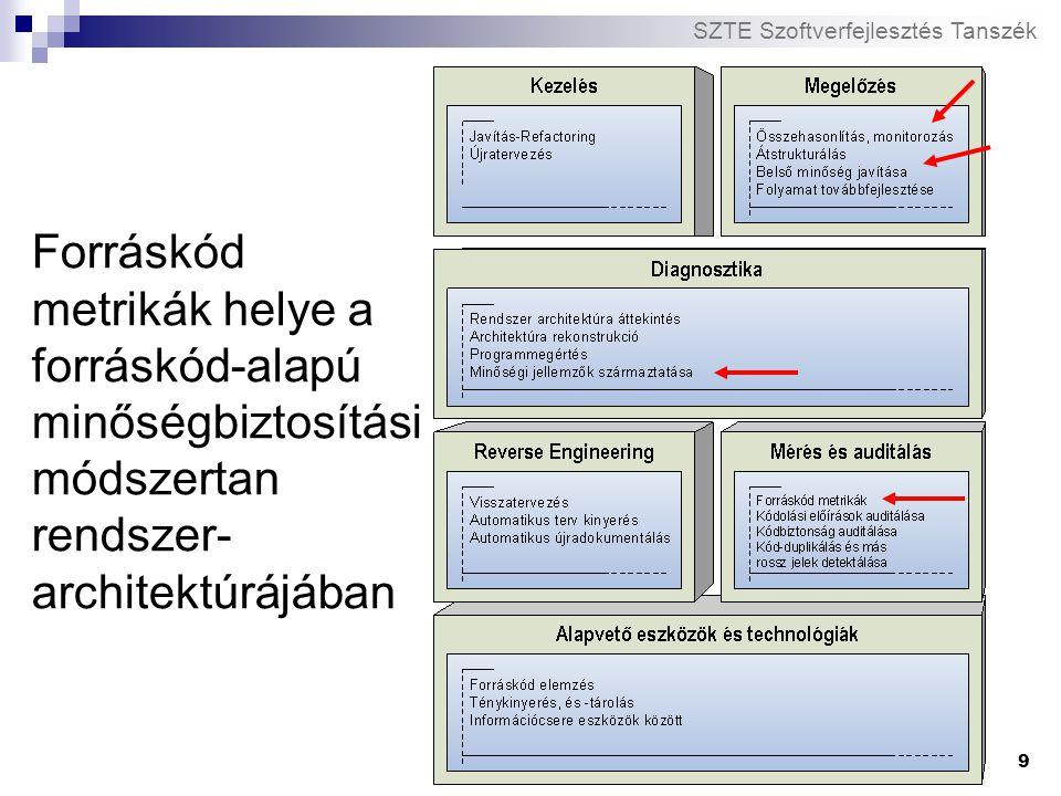 Forráskód metrikák helye a forráskód-alapú minőségbiztosítási módszertan rendszer-architektúrájában