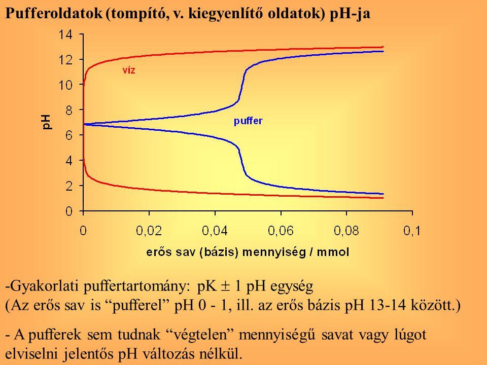Pufferoldatok (tompító, v. kiegyenlítő oldatok) pH-ja