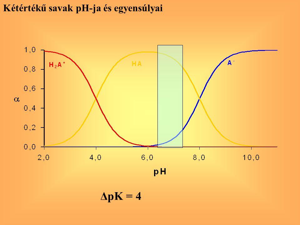 Kétértékű savak pH-ja és egyensúlyai