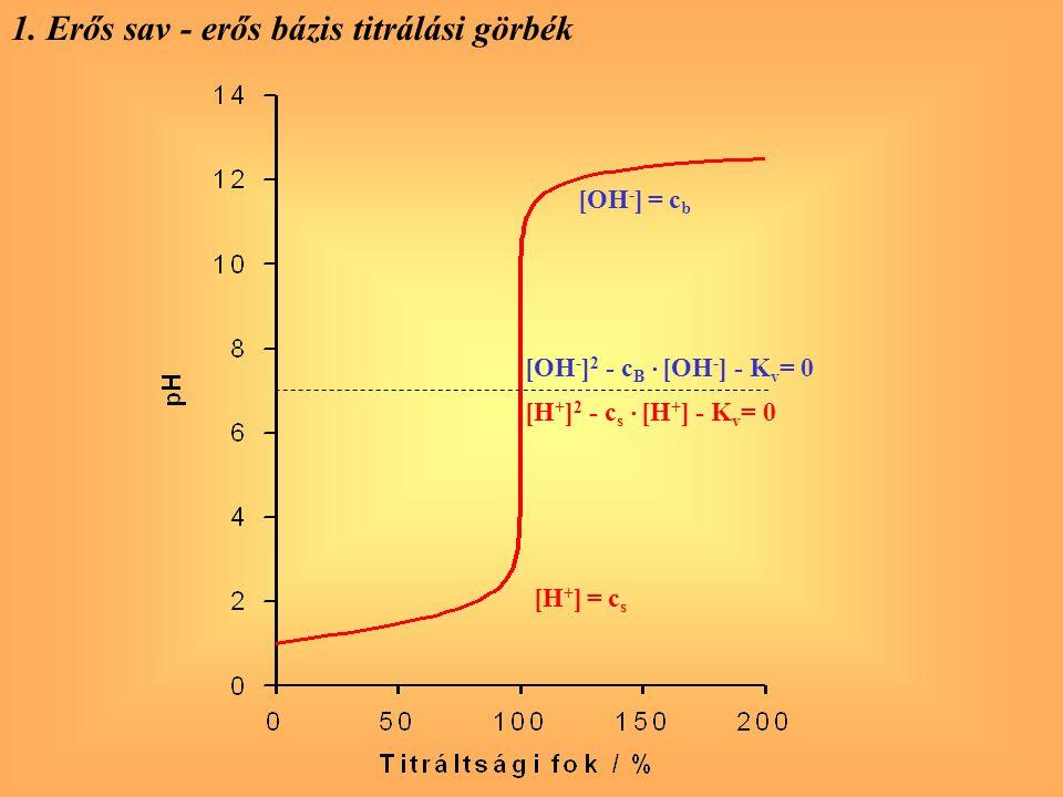 1. Erős sav - erős bázis titrálási görbék