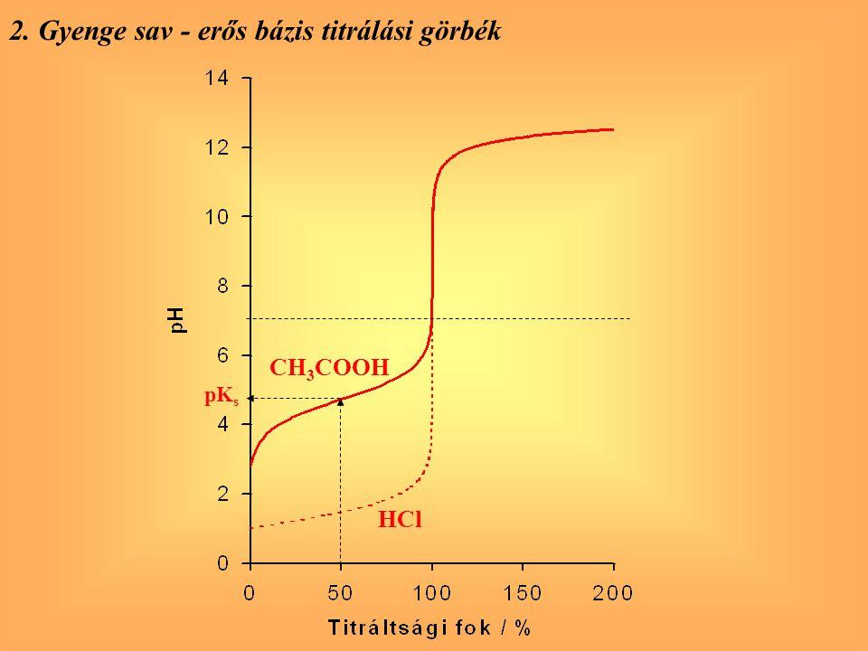 2. Gyenge sav - erős bázis titrálási görbék