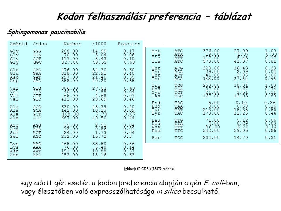 Kodon felhasználási preferencia – táblázat