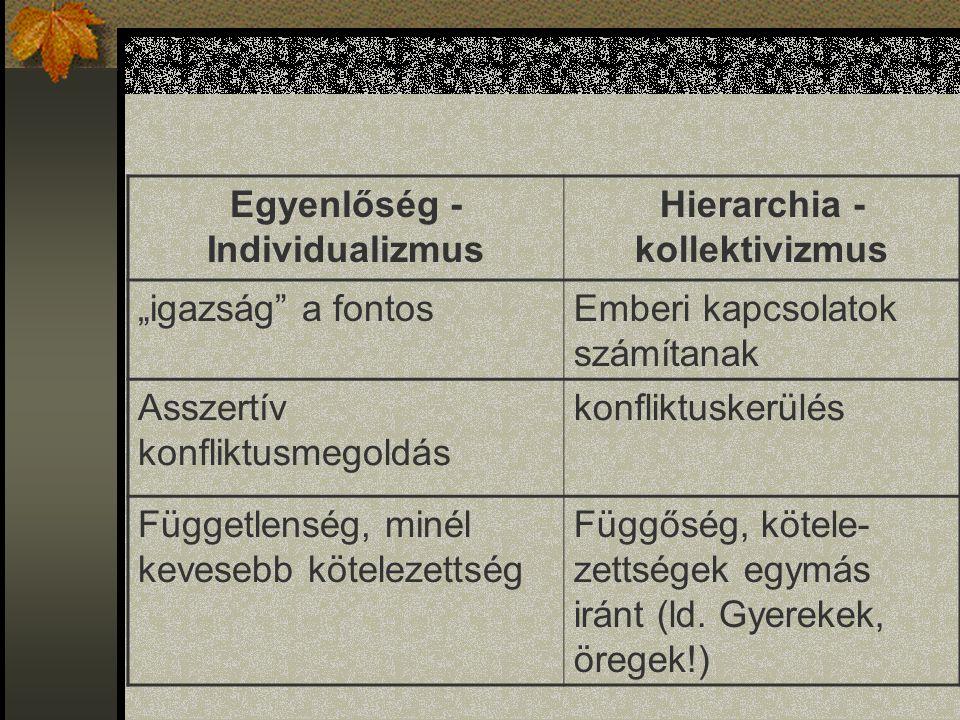 Egyenlőség - Individualizmus Hierarchia - kollektivizmus
