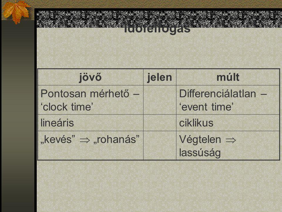 Időfelfogás jövő jelen múlt Pontosan mérhető – 'clock time'