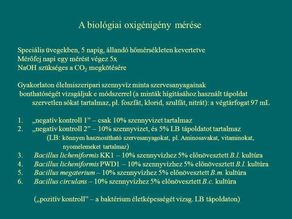 A biológiai oxigénigény mérése