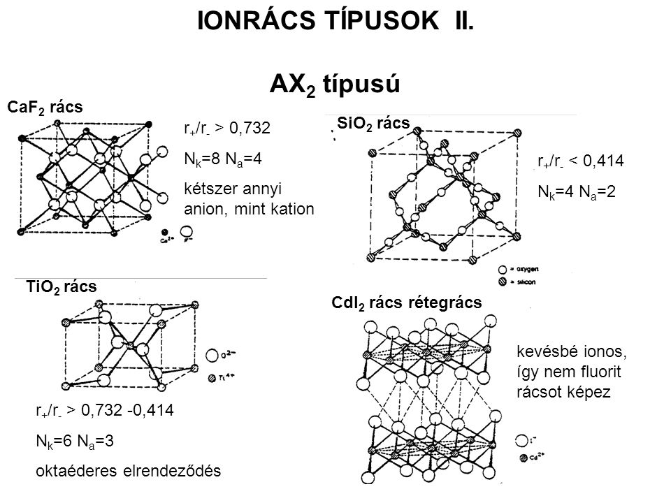 IONRÁCS TÍPUSOK II. AX2 típusú