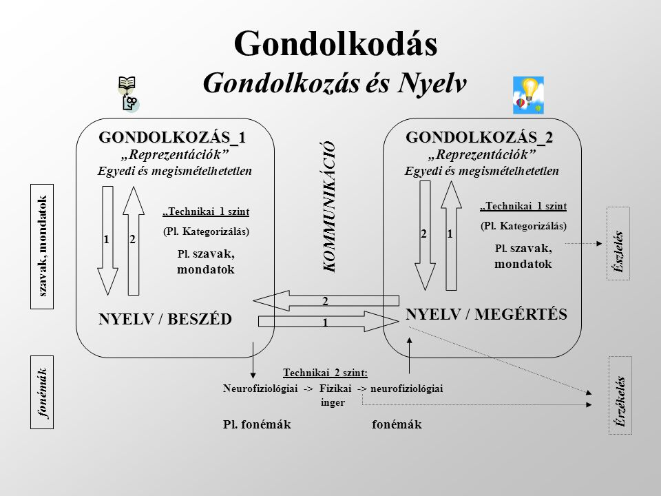 Gondolkodás Gondolkozás és Nyelv GONDOLKOZÁS_1 GONDOLKOZÁS_2