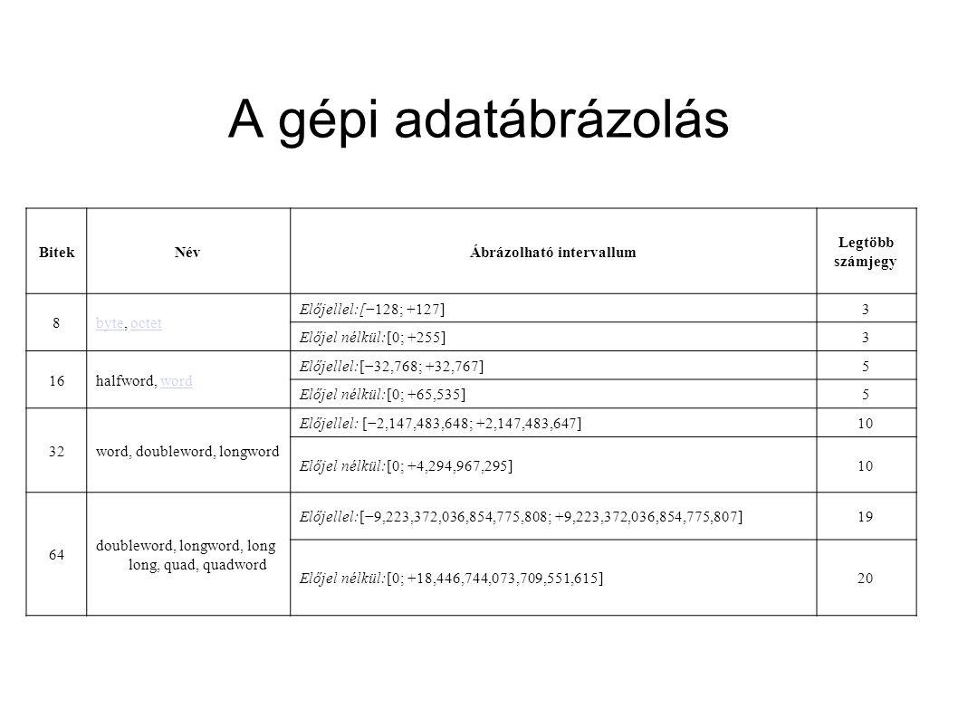 Ábrázolható intervallum