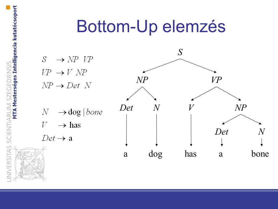 Bottom-Up elemzés S NP VP Det N V NP Det N a dog has a bone