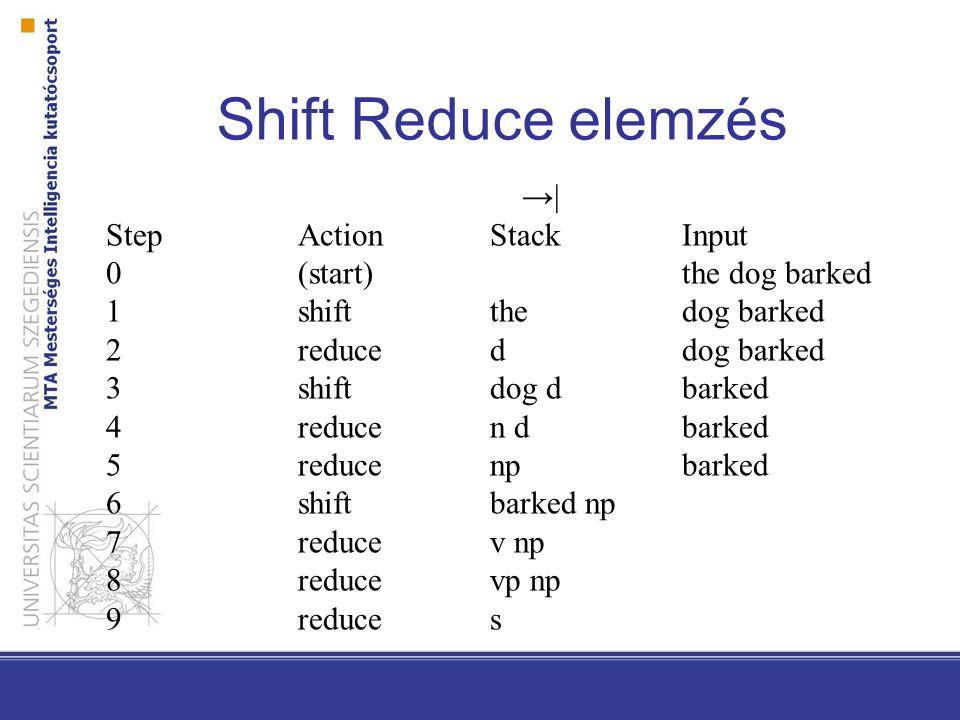 Shift Reduce elemzés →| Step Action Stack Input
