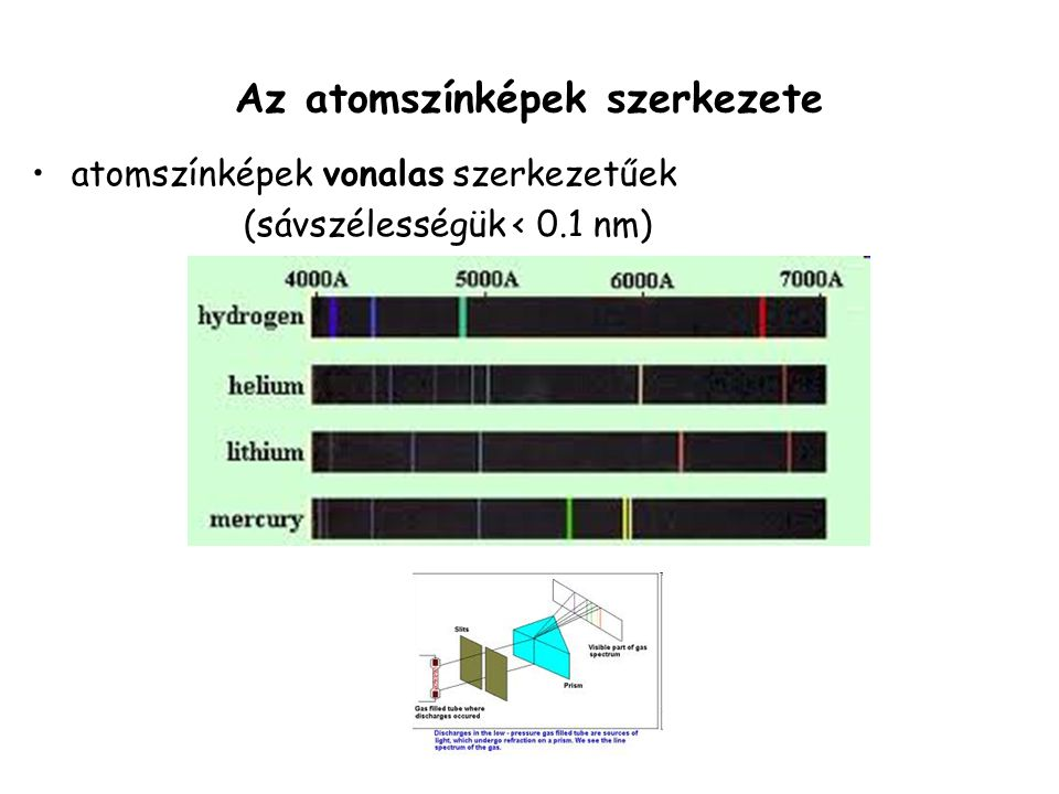 Az atomszínképek szerkezete