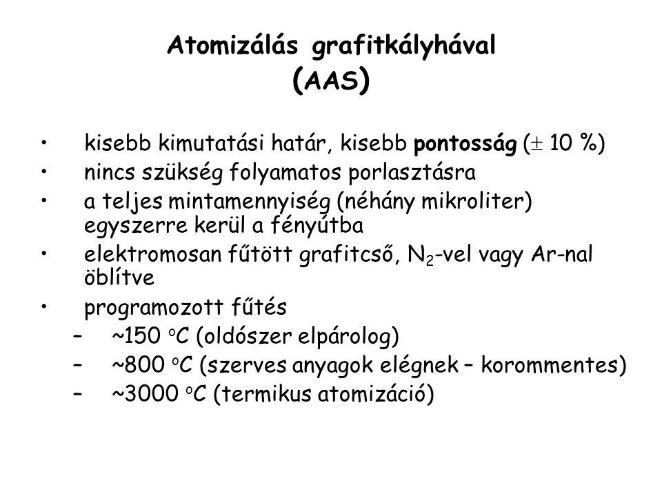 Atomizálás grafitkályhával (AAS)