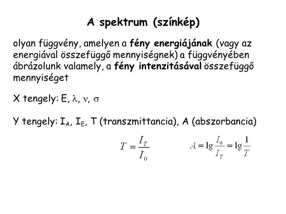 A spektrum (színkép)