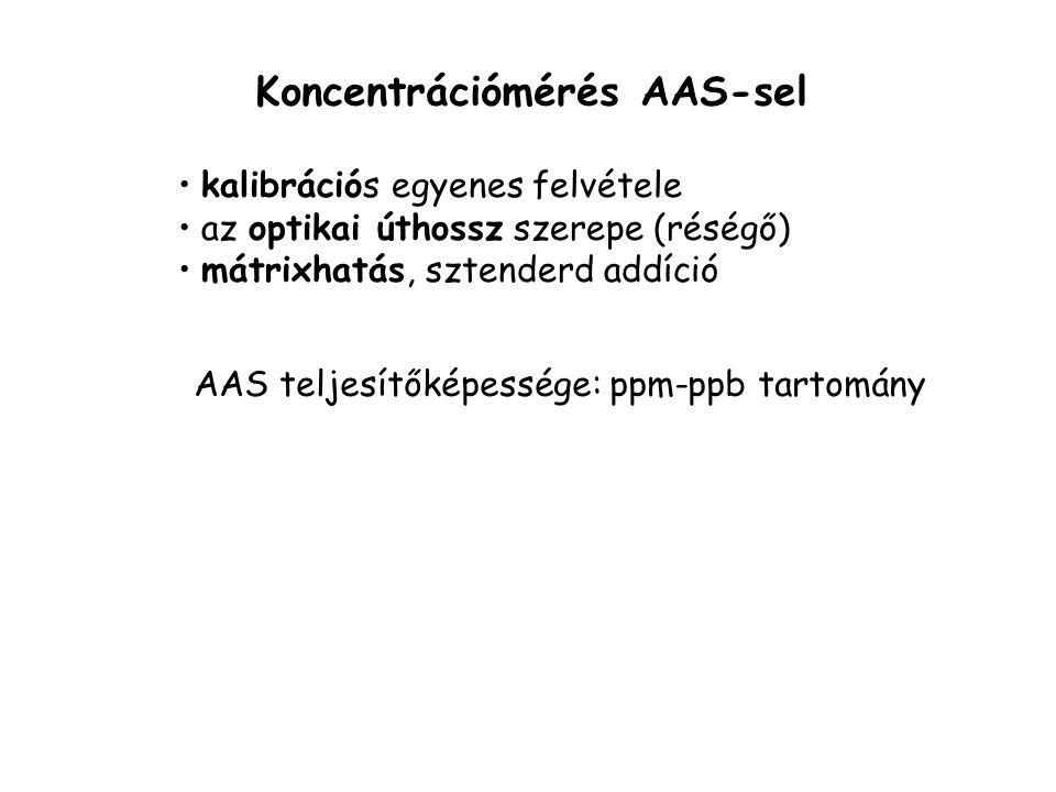Koncentrációmérés AAS-sel