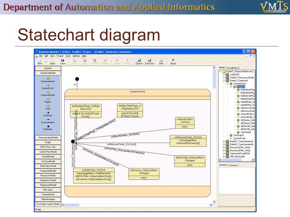 Statechart diagram