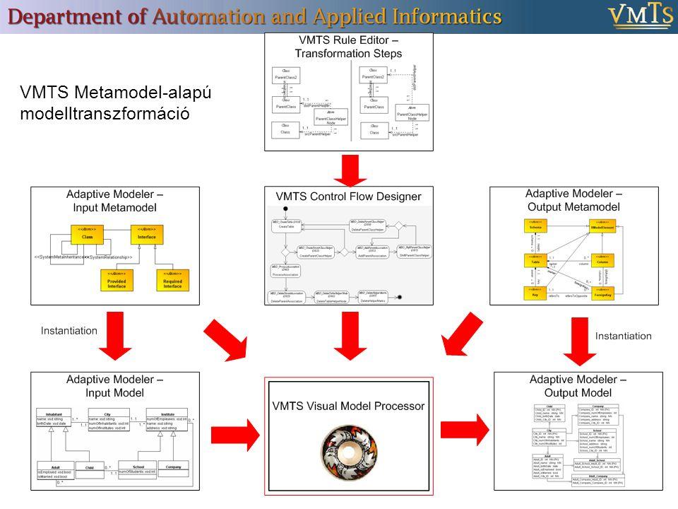 VMTS Metamodel-alapú modelltranszformáció