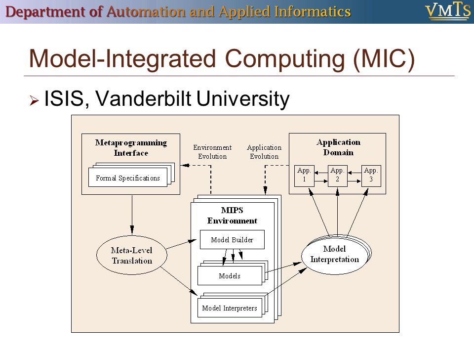 Model-Integrated Computing (MIC)