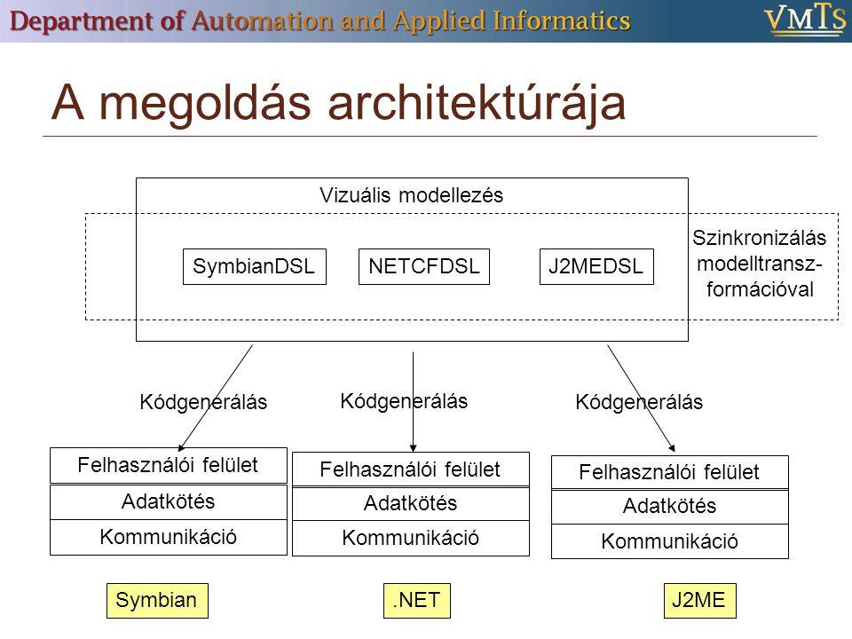 A megoldás architektúrája