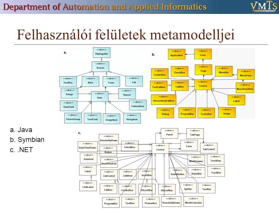 Felhasználói felületek metamodelljei