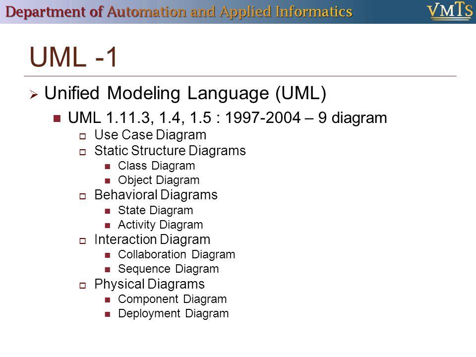 UML -1 Unified Modeling Language (UML)