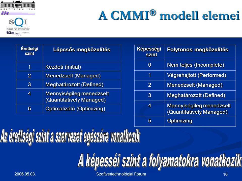 A CMMI® modell elemei Érettségi szint. Lépcsős megközelítés. 1. Kezdeti (initial) 2. Menedzselt (Managed)