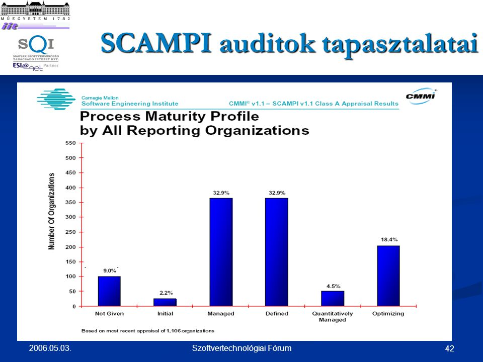 SCAMPI auditok tapasztalatai