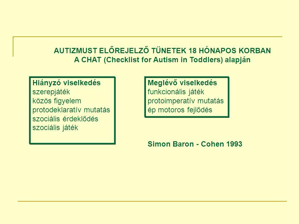 AUTIZMUST ELŐREJELZŐ TÜNETEK 18 HÓNAPOS KORBAN A CHAT (Checklist for Autism in Toddlers) alapján
