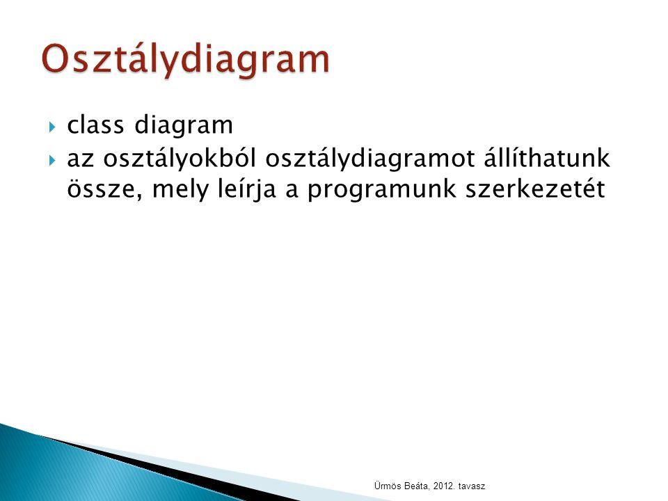 Osztálydiagram class diagram