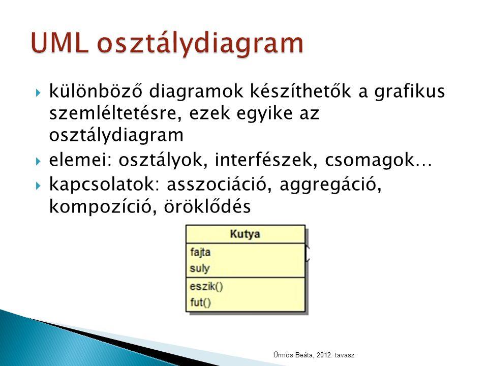UML osztálydiagram különböző diagramok készíthetők a grafikus szemléltetésre, ezek egyike az osztálydiagram.