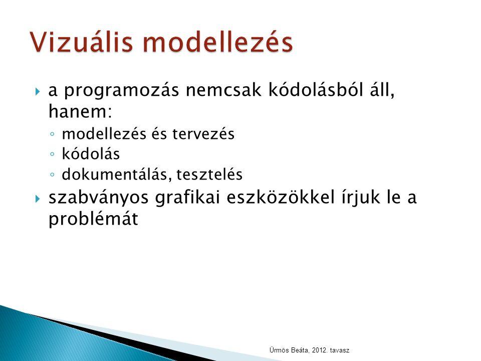 Vizuális modellezés a programozás nemcsak kódolásból áll, hanem:
