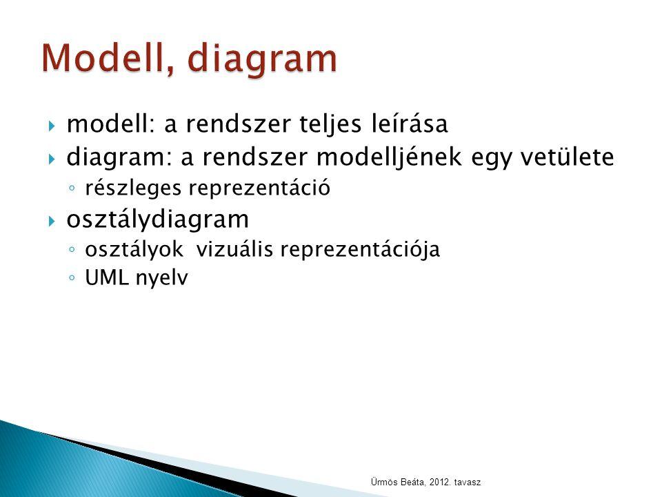 Modell, diagram modell: a rendszer teljes leírása