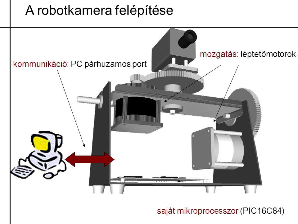 A robotkamera felépítése