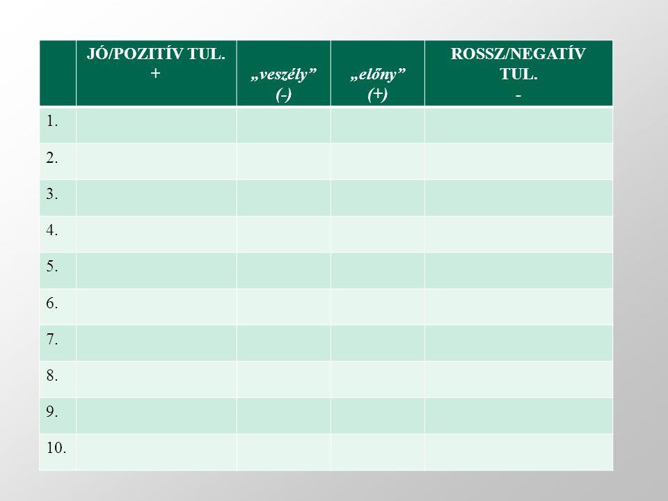 """JÓ/POZITÍV TUL. + """"veszély (-) """"előny (+) ROSSZ/NEGATÍV TUL. - 1. 2. 3. 4. 5. 6. 7. 8. 9. 10."""