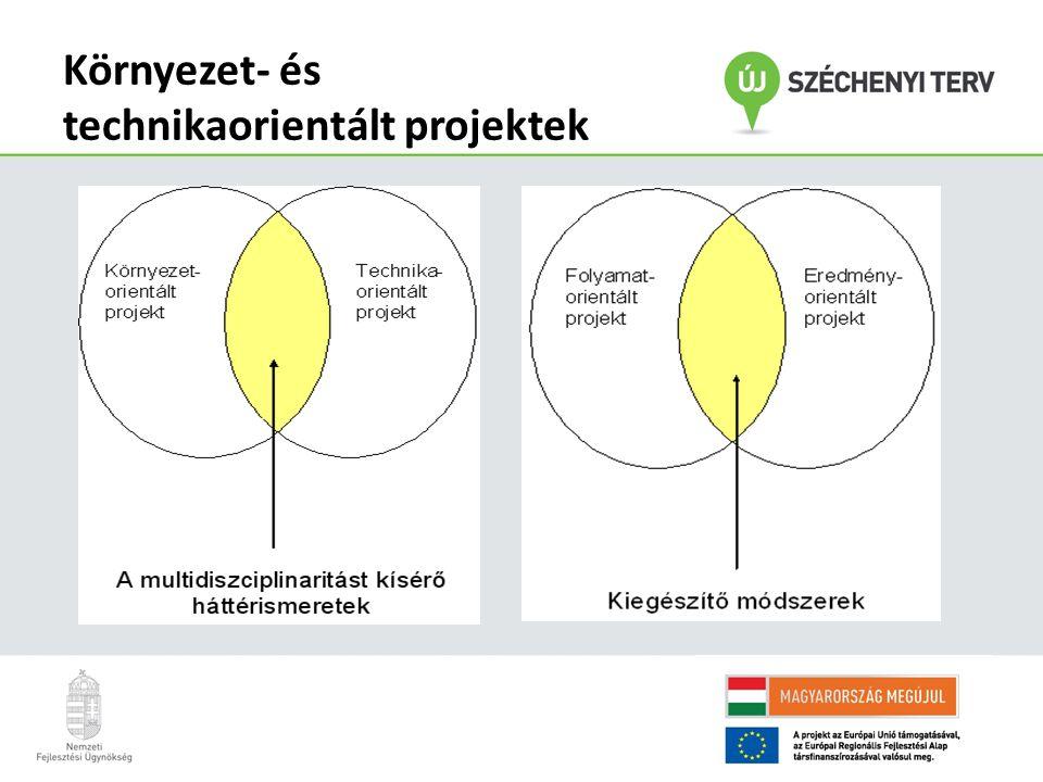 Környezet- és technikaorientált projektek