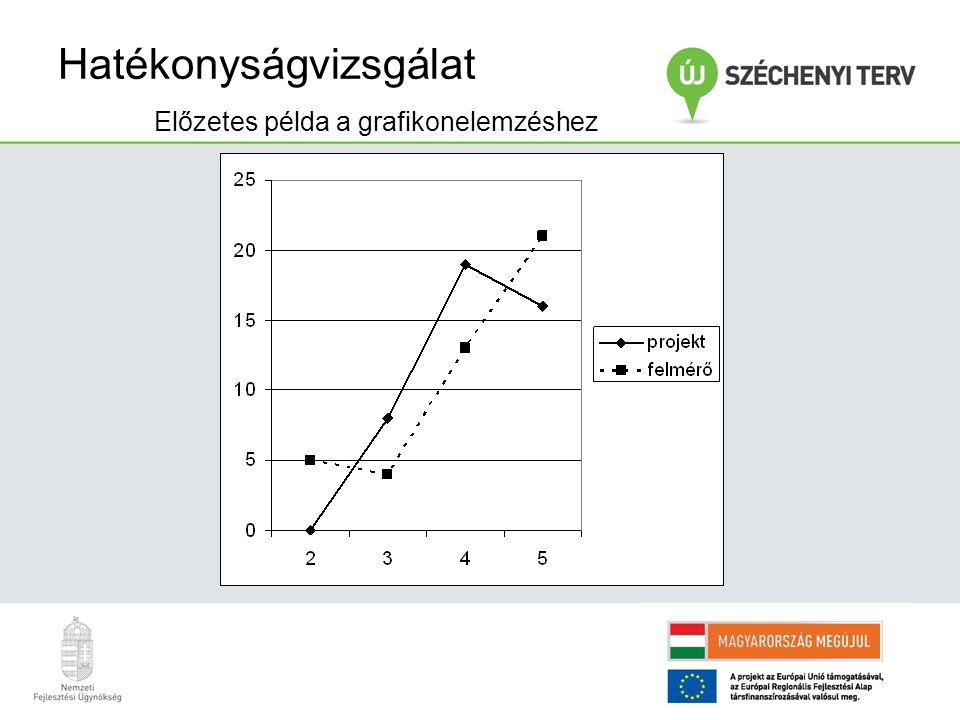 Hatékonyságvizsgálat Előzetes példa a grafikonelemzéshez