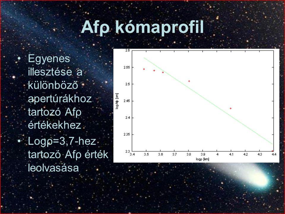 Afρ kómaprofil Egyenes illesztése a különböző apertúrákhoz tartozó Afρ értékekhez.