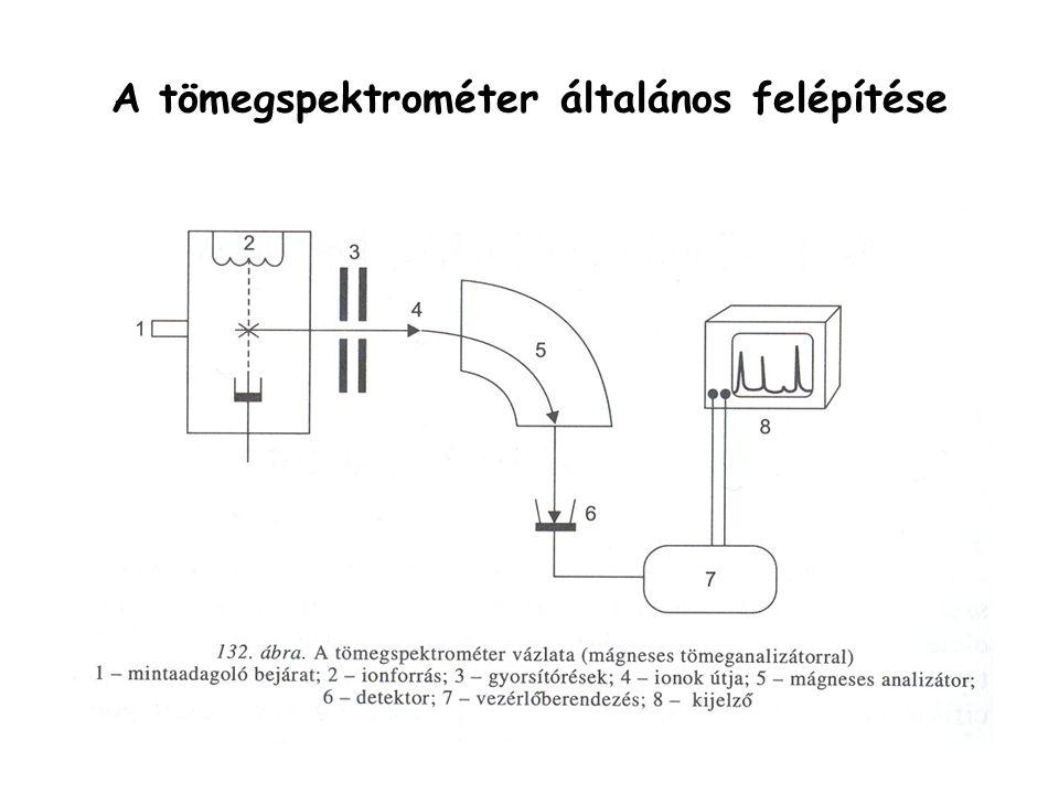 A tömegspektrométer általános felépítése