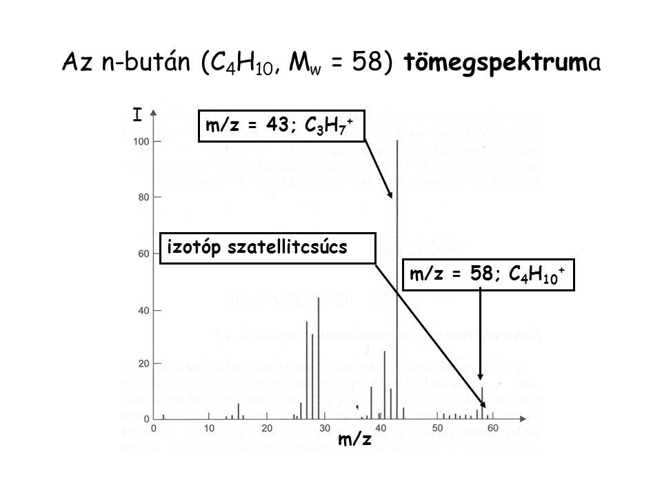 Az n-bután (C4H10, Mw = 58) tömegspektruma