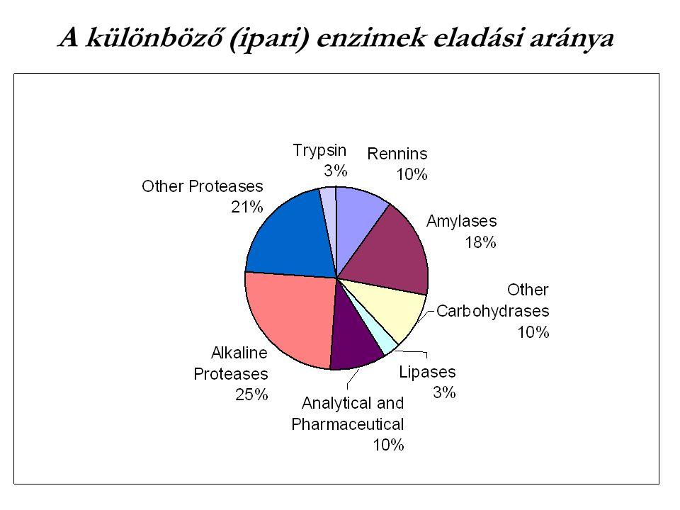 A különböző (ipari) enzimek eladási aránya