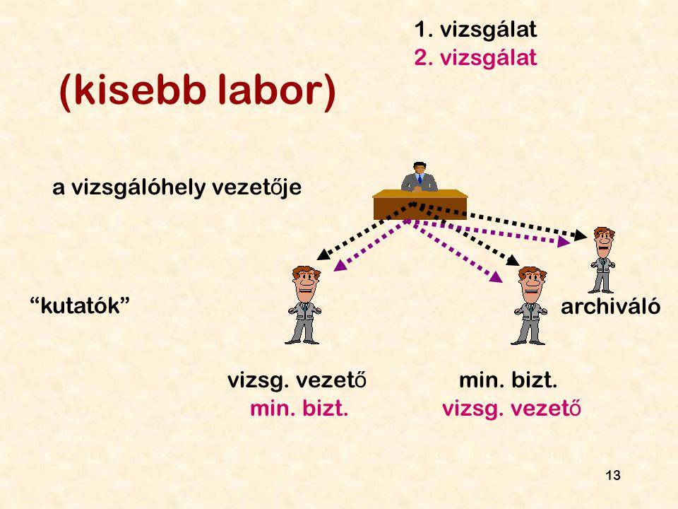 (kisebb labor) 1. vizsgálat 2. vizsgálat a vizsgálóhely vezetője