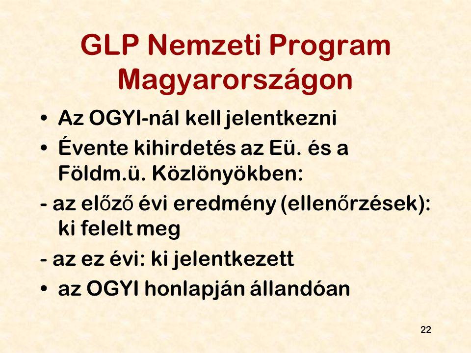 GLP Nemzeti Program Magyarországon