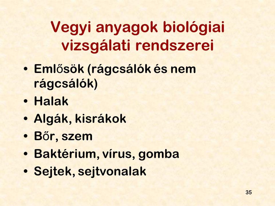 Vegyi anyagok biológiai vizsgálati rendszerei