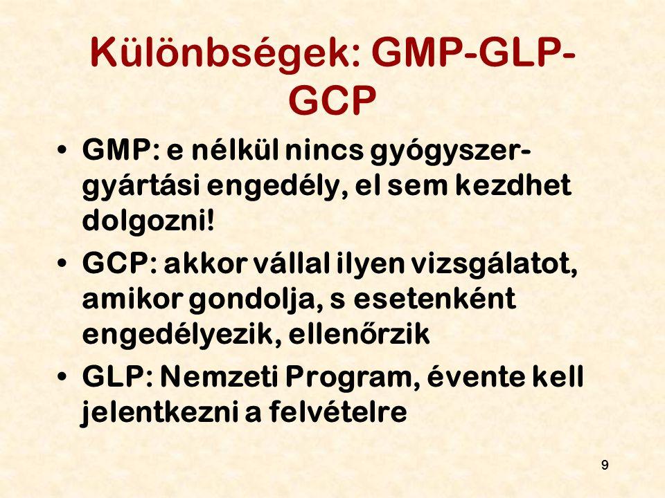 Különbségek: GMP-GLP-GCP