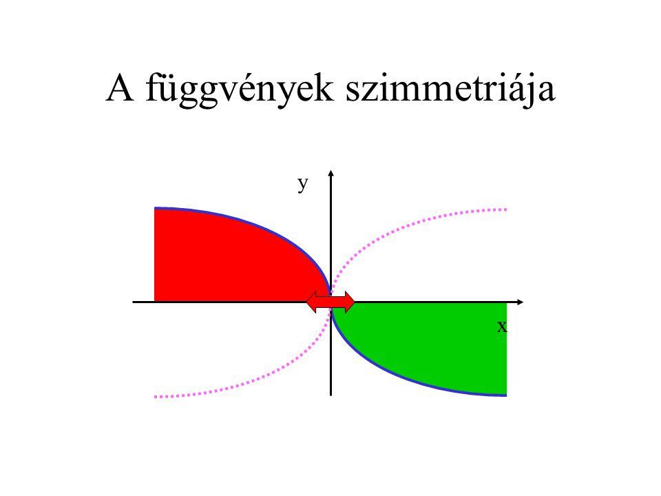 A függvények szimmetriája