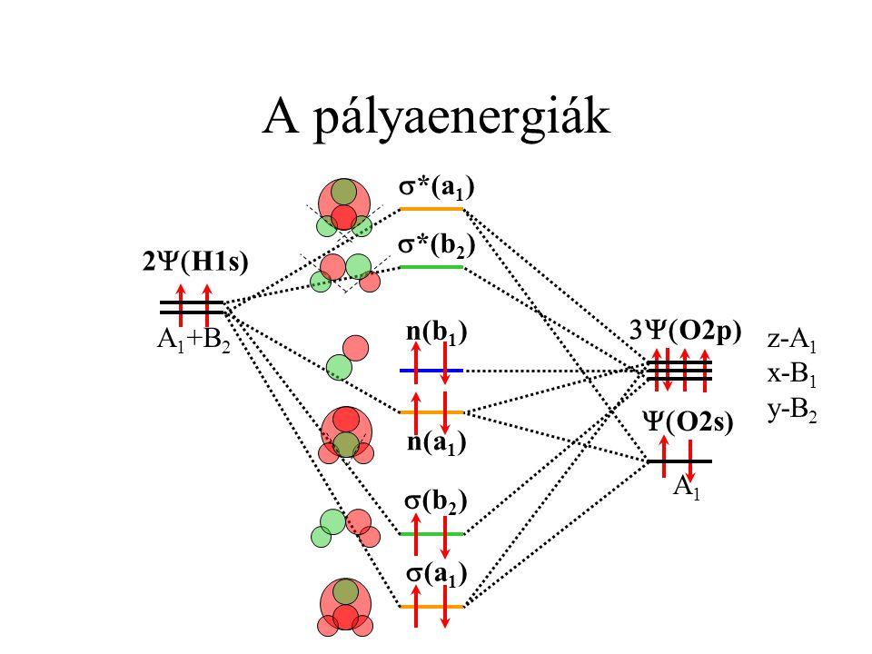 A pályaenergiák s*(a1) s*(b2) 2Y(H1s) n(b1) 3Y(O2p) A1+B2 z-A1 x-B1