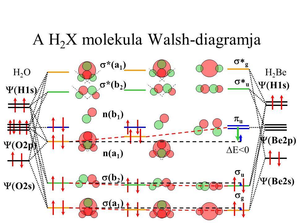 A H2X molekula Walsh-diagramja